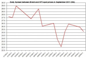 Difference between Brent and WTI crude spot oil price forecast 2011 September 21