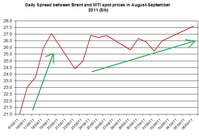 Difference between Brent and WTI crude spot oil price forecast 2011 September 7