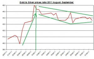Gold and Silver prices ratio 2011 August 3