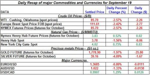 Gold price and Silver prices Crude oil prices, Natural gas spot price 2011 September 19