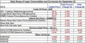Gold price and Silver prices Crude oil prices, Natural gas spot price 2011 September 22