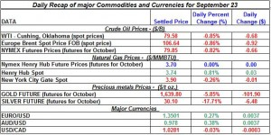 Gold price and Silver prices Crude oil prices, Natural gas spot price 2011 September 23