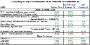 Gold price and Silver prices Crude oil prices, Natural gas spot price 2011 September 26