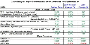 Gold price and Silver prices Crude oil prices, Natural gas spot price 2011 September 27