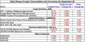 Gold price and Silver prices Crude oil prices, Natural gas spot price 2011 September 28