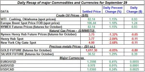 Gold price and Silver prices Crude oil prices, Natural gas spot price 2011 September 29