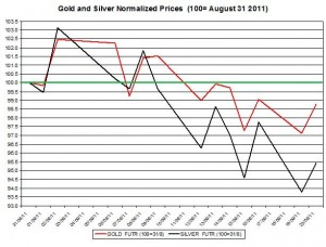 Gold price forecast & silver prices outlook 2011 September 21