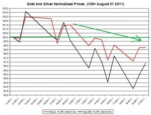 Gold price forecast & silver prices outlook 2011 September 22