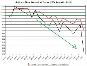 Gold price forecast & silver prices outlook 2011 September 23