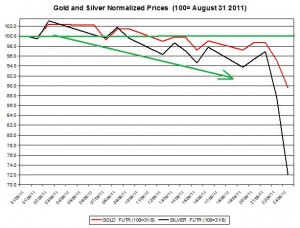 Gold price forecast & silver prices outlook 2011 September 26