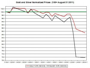 Gold price forecast & silver prices outlook 2011 September 27