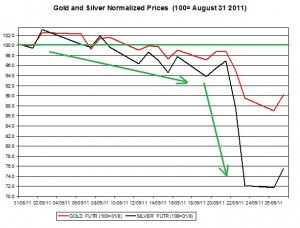 Gold price forecast & silver prices outlook 2011 September 28