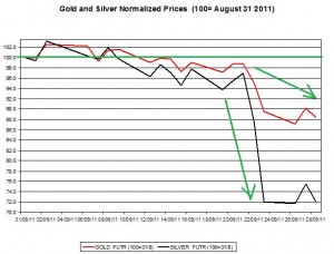 Gold price forecast & silver prices outlook 2011 September 29