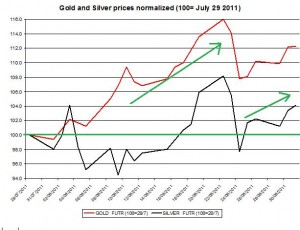 Gold prices forecast &amp; silver price outlook 2011 September 4