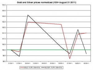 Gold prices forecast & silver price outlook 2011 September 12