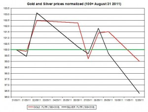Gold prices forecast & silver price outlook 2011 September 13
