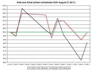 Gold prices forecast & silver price outlook 2011 September 14