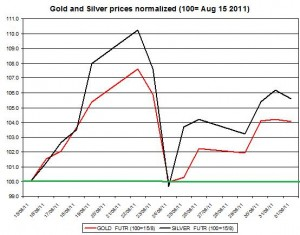 Gold prices forecast & silver price outlook 2011 September 2