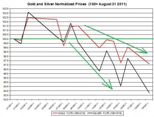 Gold prices forecast & silver price outlook 2011 September 20