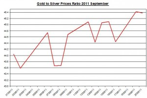 Ratio Gold price forecast & silver prices outlook 2011 September 21
