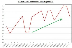 Ratio Gold price forecast & silver prices outlook 2011 September 22