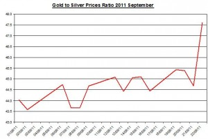 Ratio Gold price forecast & silver prices outlook 2011 September 23