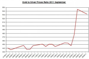 Ratio Gold price forecast & silver prices outlook 2011 September 27