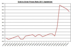 Ratio Gold price forecast & silver prices outlook 2011 September 28