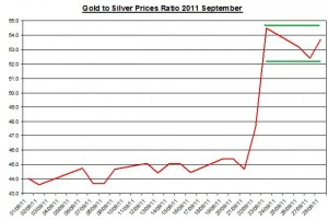 Ratio Gold price forecast & silver prices outlook 2011 September 29