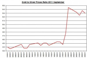 Ratio Gold price forecast & silver prices outlook 2011 September 30