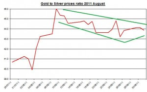 Ratio Gold prices forecast & silver price outlook 2011 September 1