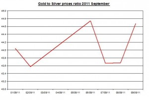 Ratio Gold prices forecast & silver price outlook 2011 September 12