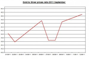 Ratio Gold prices forecast & silver price outlook 2011 September 13