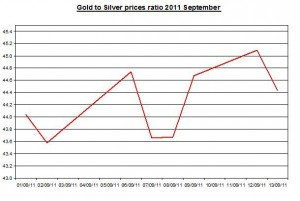 Ratio Gold prices forecast & silver price outlook 2011 September 14