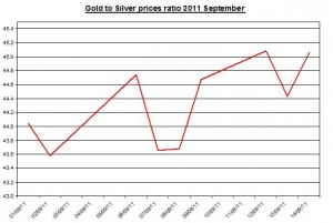 Ratio Gold prices forecast & silver price outlook 2011 September 15