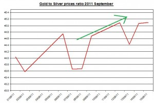 Ratio Gold prices forecast & silver price outlook 2011 September 16