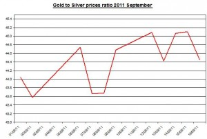 Ratio Gold price forecast & silver prices outlook 2011 September 19