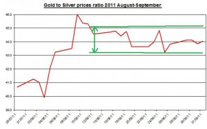 Ratio Gold prices forecast & silver price outlook 2011 September 2