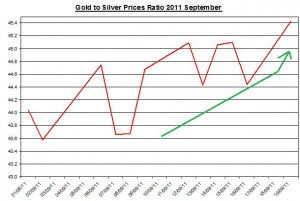 Ratio Gold prices forecast & silver price outlook 2011 September 20