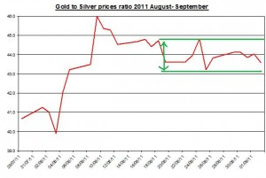 Ratio Gold  price outlook & silver prices forecast 2011 September 6