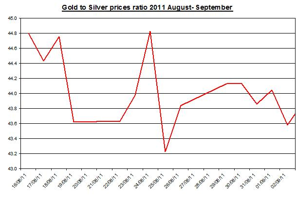 Ratio Gold prices forecast & silver price outlook 2011 September 7