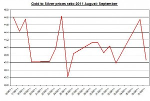 Ratio Gold prices forecast & silver price outlook 2011 September 8