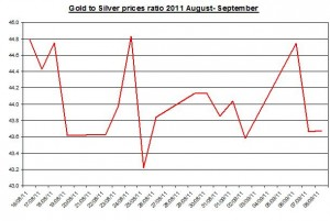 Ratio Gold prices forecast & silver price outlook 2011 September 9