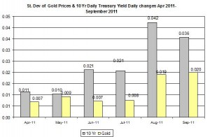 Standard deviation Gold price forecast 10 Yr Daily Treasury Yield  april 2011 September 2011 September 23