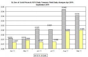 Standard deviation Gold price forecast 10 Yr Daily Treasury Yield  april 2011 September 2011 September 23
