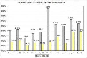 Standard deviation Gold price forecast & silver price outlook 2011 September 20