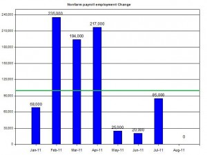 U.S. Nonfarm payroll employment up to August 2011 September 2 2011