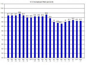 U.S. Unemployed Rate (percent) September 2 2011
