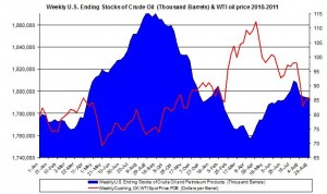 Weekly U.S. Ending Stocks Crude Oil and WTI spot oil price 2011 August 31