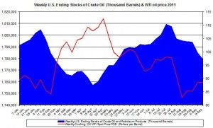 Weekly U.S. Ending Stocks Crude Oil and WTI spot oil price 2011 September 17